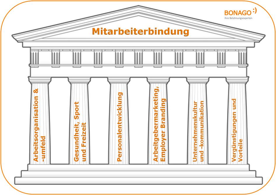 grafik_6 sauelen - Fhrungsgrundstze Beispiele