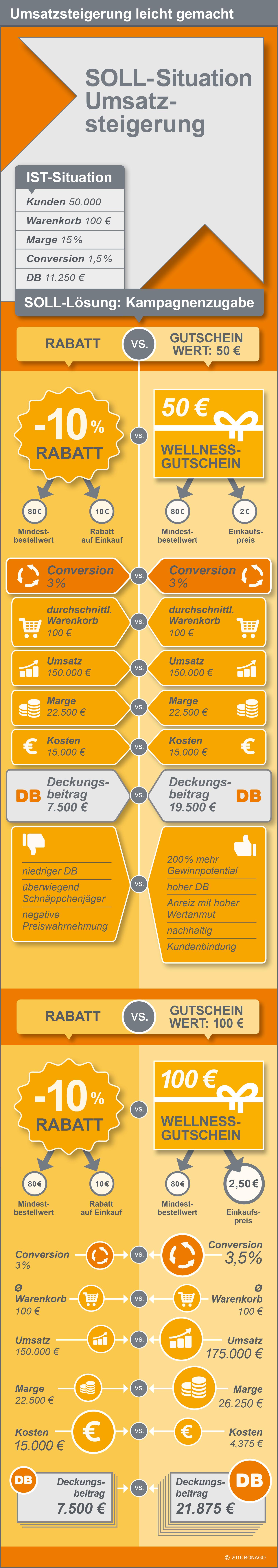 Infografik Verkaufsförderung