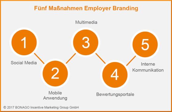 Employer Branding Infografik