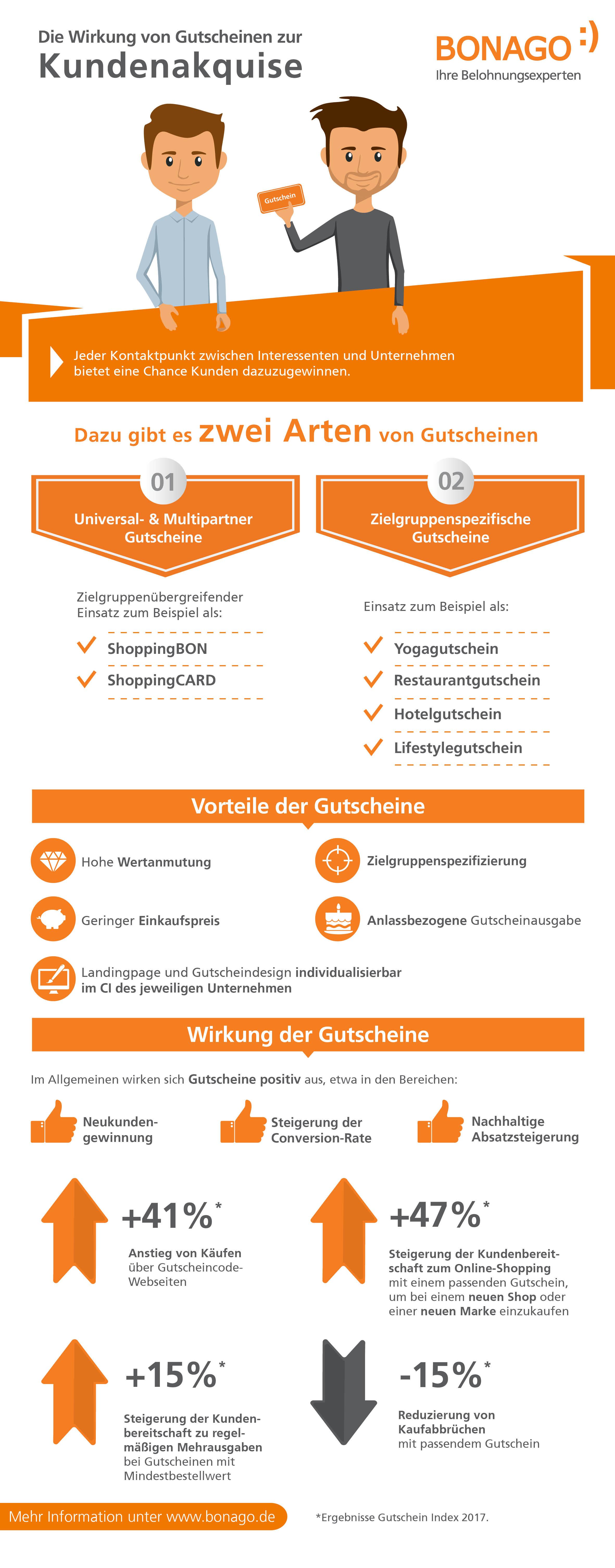 Kundenakquise Infografik Gutscheine