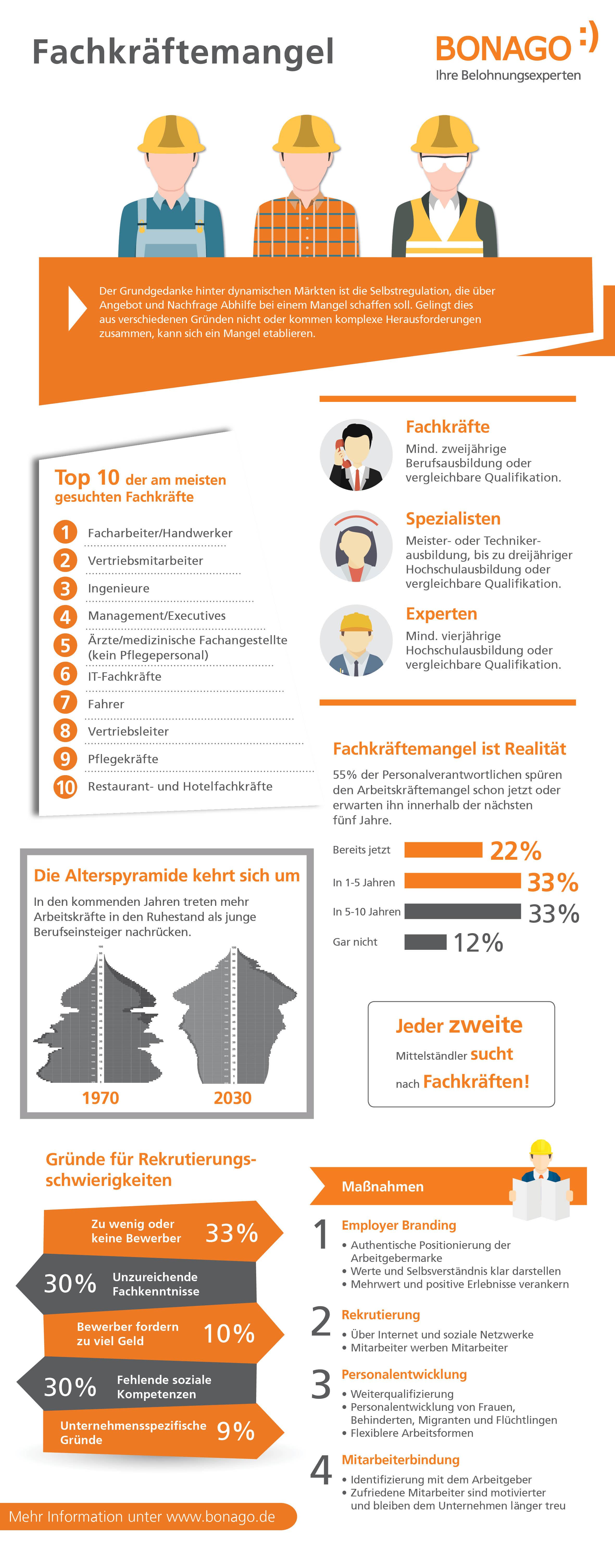 Infografik Fachkräftemangel