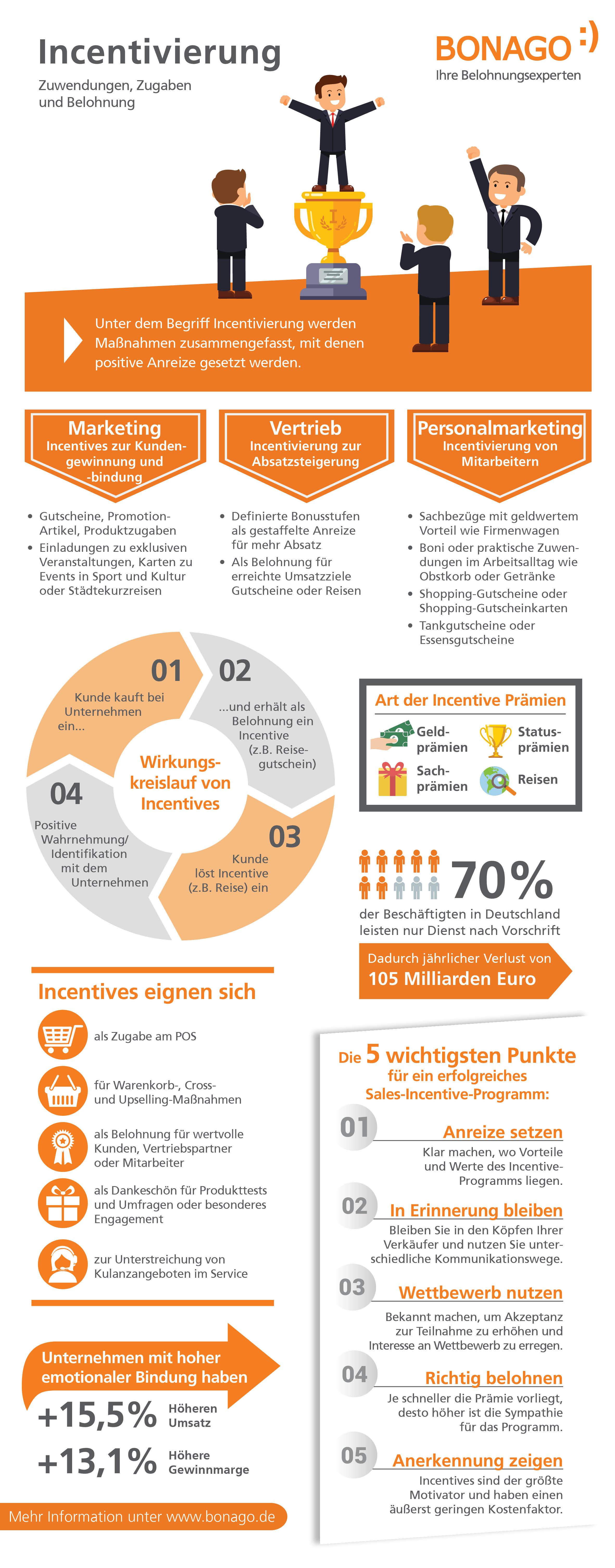 Infografik Incentives