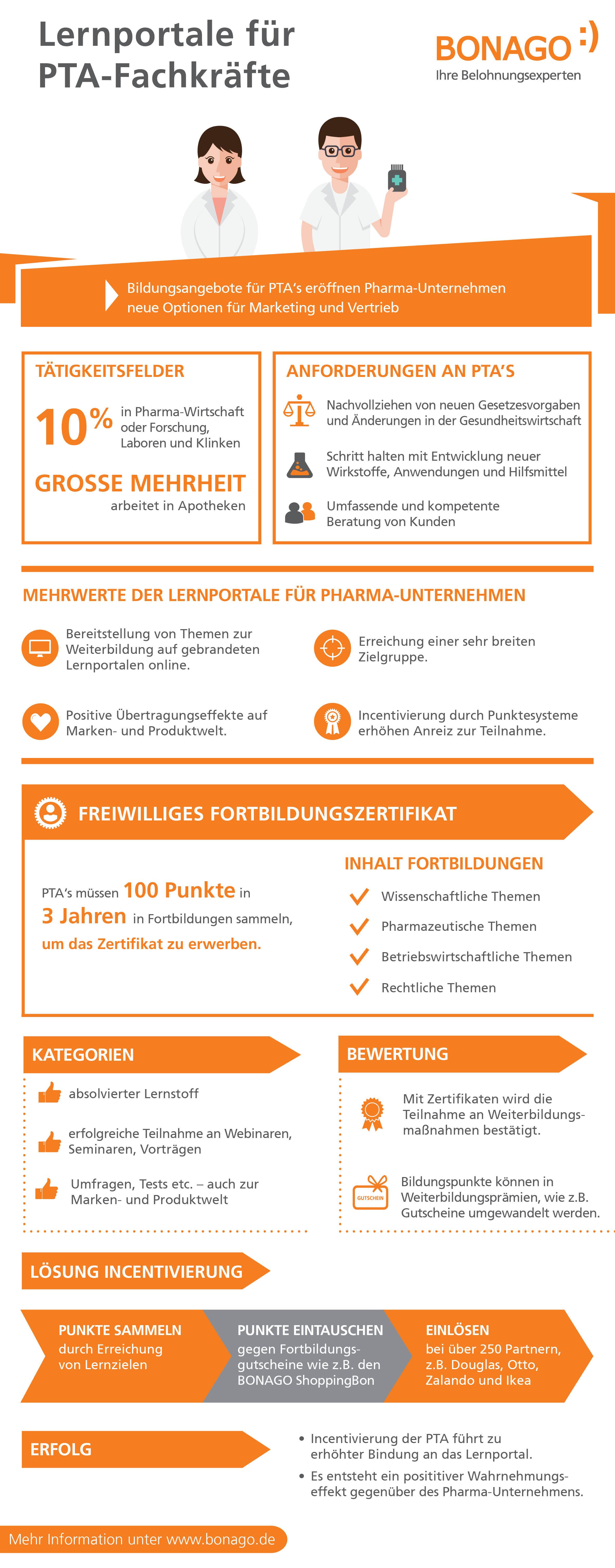 Infografik: Lernportale für PTA-Fachkräfte