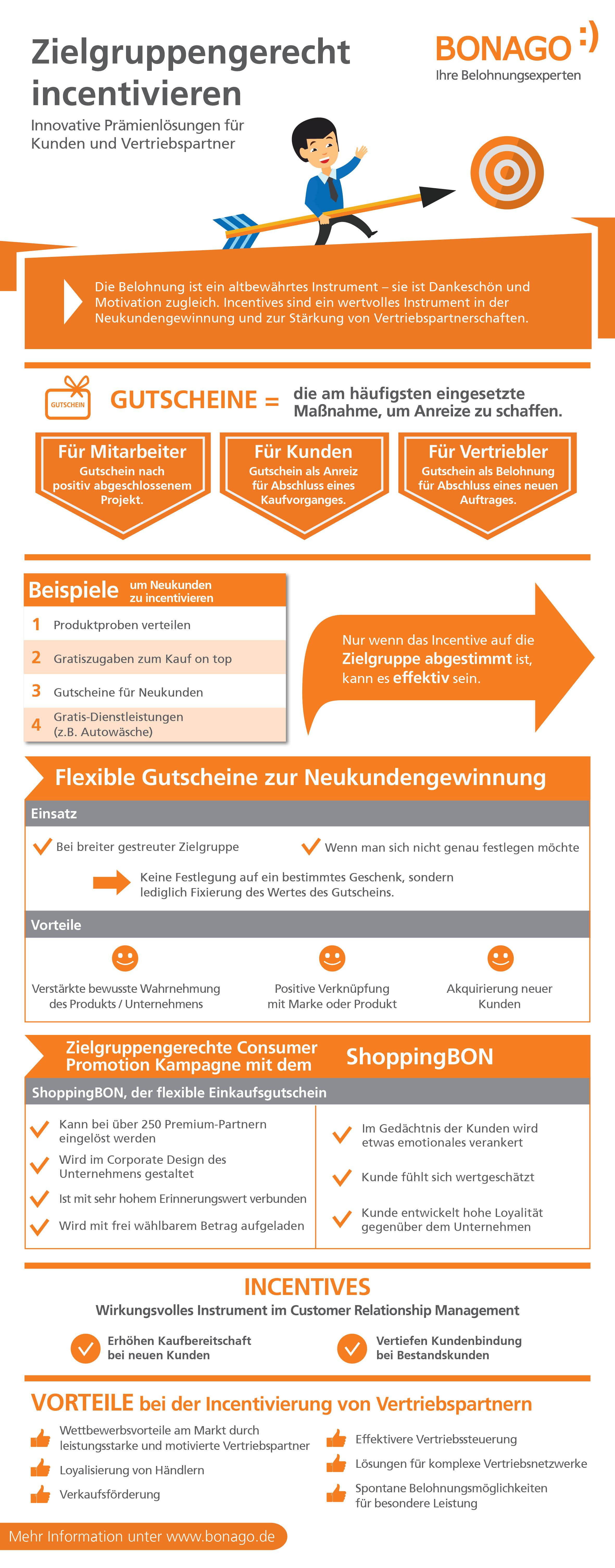 Infografik Zielgruppengerecht incentivieren