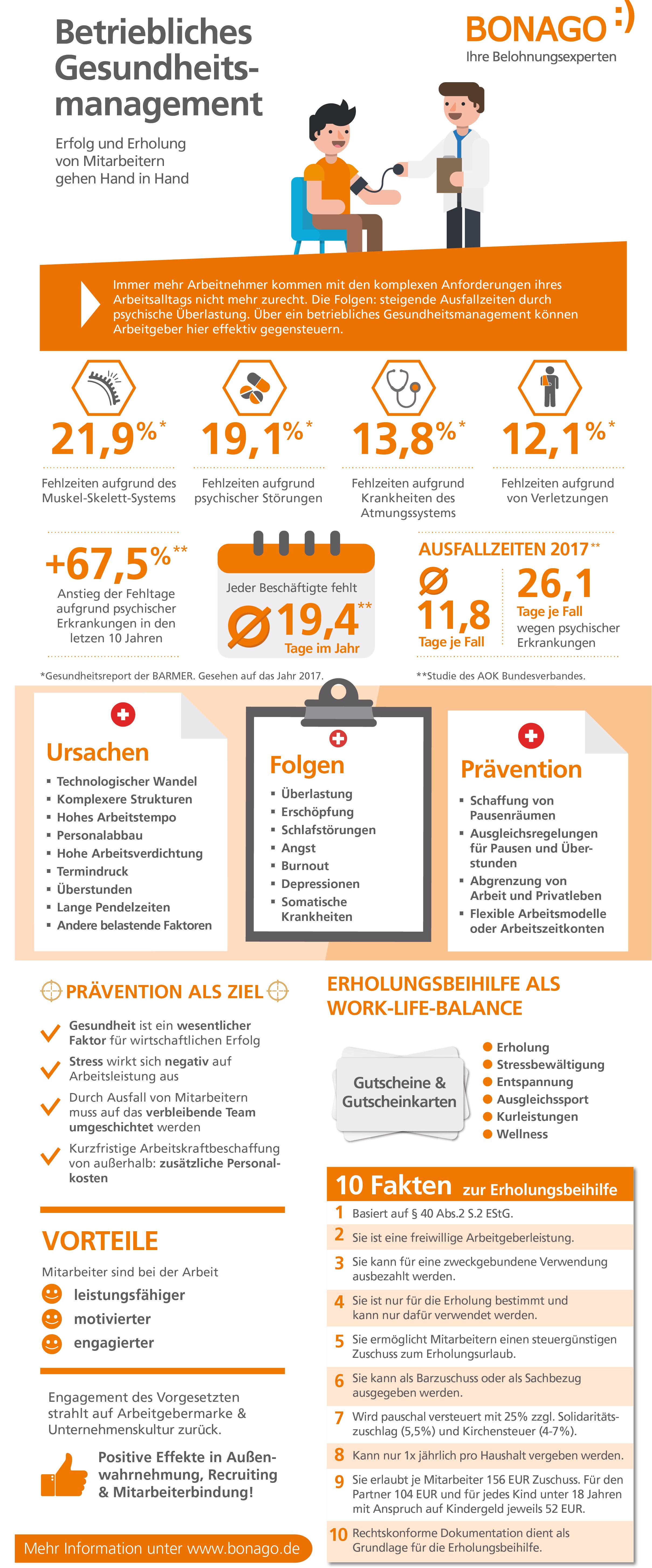 Infografik zum Betrieblichen Gesundheitsmanagement