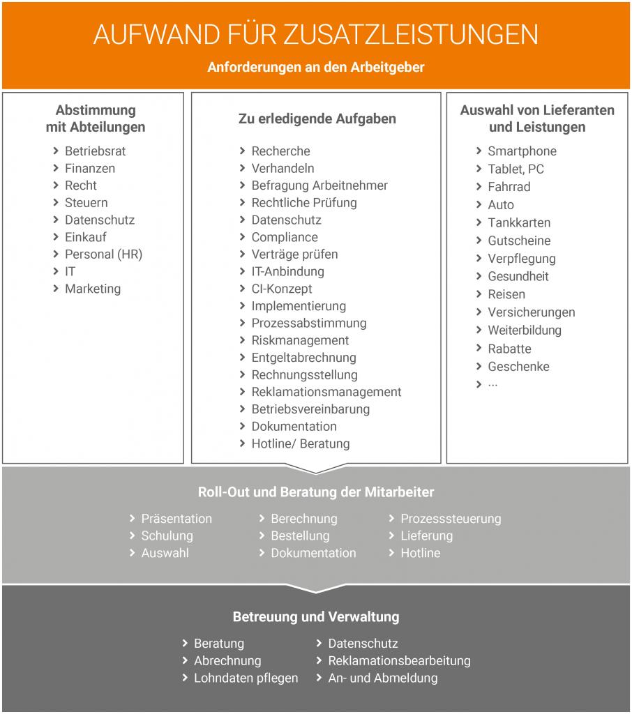 Schaubild der Anforderungen an Arbeitgeber zur Gewährung von Zusatzleistungen