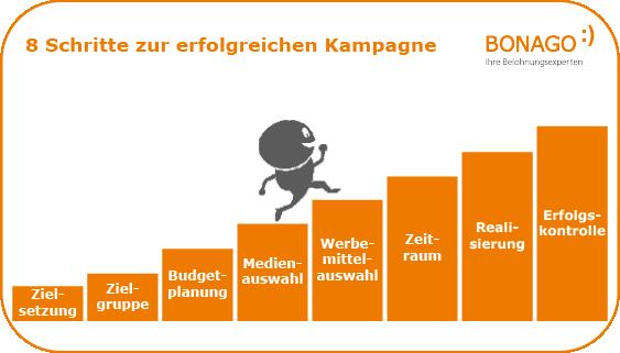 Infografik Erfolgreiche Kampagne